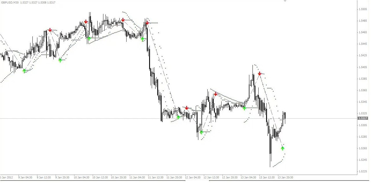 Amazing No Repaint Arrows Forex Indicator System Strategy Mt4 High Profitable Free Download