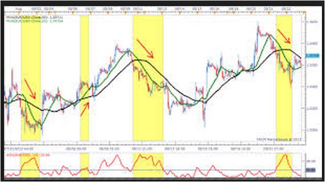 MACD Confirmation in Forex to filter your bad trades