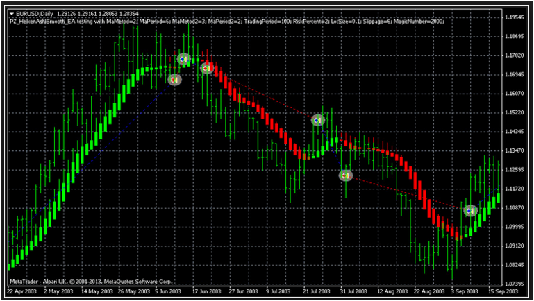 Double hedging forex
