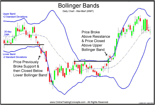 Bollinger bands pdf download