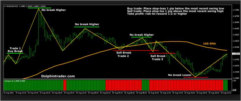 Forex trading daily high low