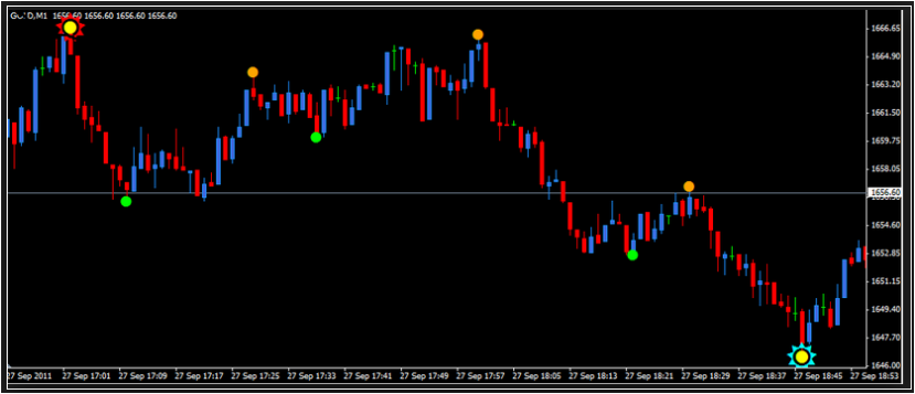 Forex price action indicator